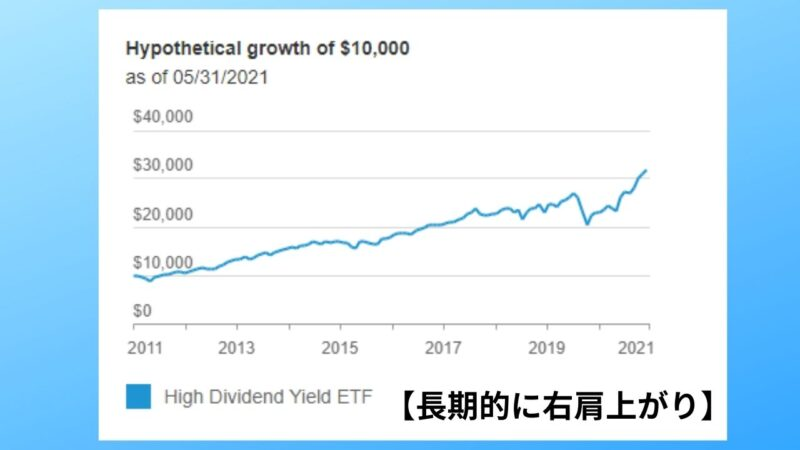 VYMの長期的なチャート推移